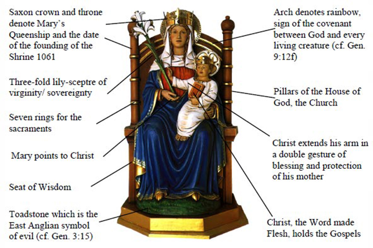 Understanding the meaning of the statue of Our Lady of Walsingham